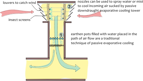 EVAPORATIVE COOLING_2